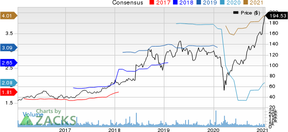 Five Below, Inc. Price and Consensus