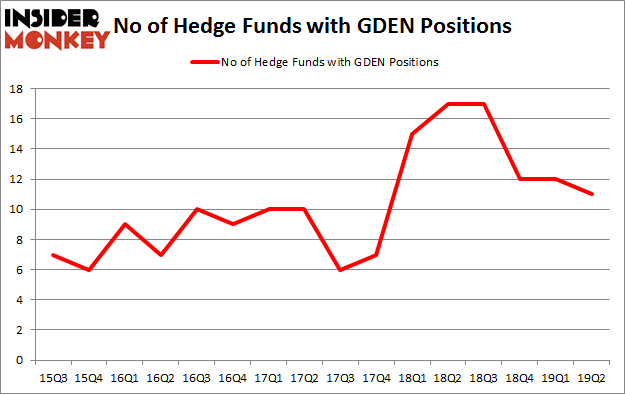 No of Hedge Funds with GDEN Positions