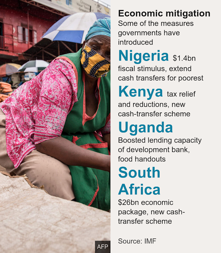 Economic mitigation. Some of the measures governments have introduced [ Nigeria $1.4bn fiscal stimulus, extend cash transfers for poorest ],[ Kenya tax relief and reductions, new cash-transfer scheme ],[ Uganda Boosted lending capacity of development bank, food handouts ],[ South Africa $26bn economic package, new cash-transfer scheme ], Source: Source: IMF, Image: A woman sells tomatoes while wearing a face mask at the Nakasero market in Kampala, Uganda,