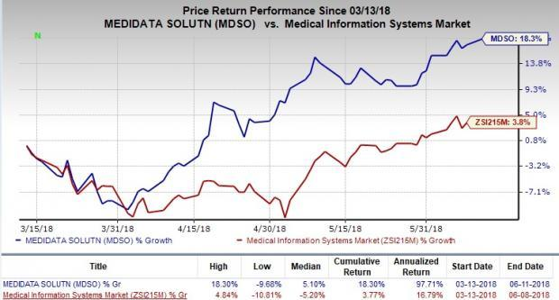Medidata Solutions (MDSO) reports strong Q1 earnings and solid growth across segments.