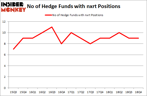 No of Hedge Funds with NXRT Positions