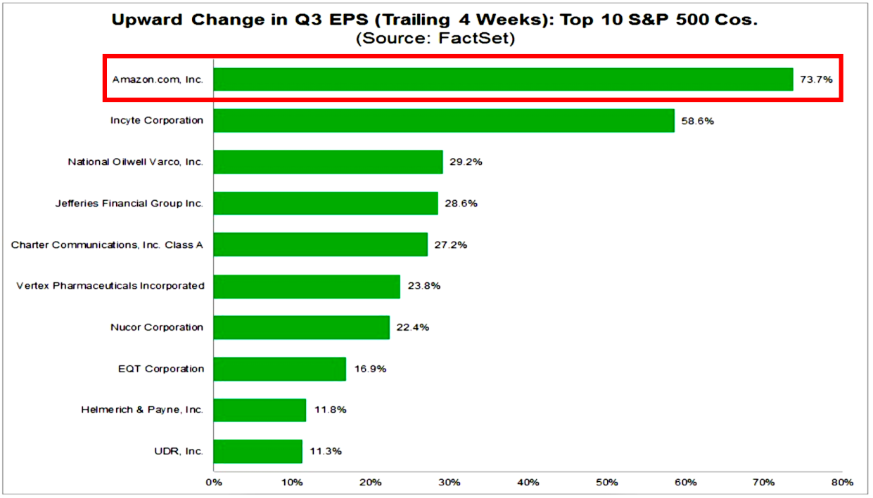 Wall Street analysts' estimates have been far too conservative on the red-hot company. (FactSet)