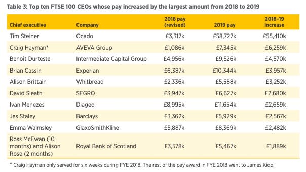 CEO pay ranked by the largest 2018-19 increase. Chart: High Pay Centre and CIPD