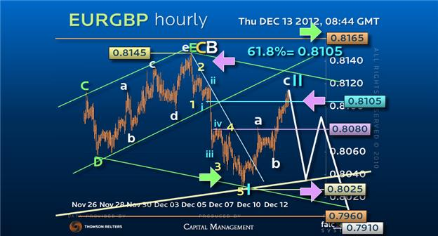 Guest_Commentary_Next_Time_We_Can_Get_Greedy_on_EURGBP_body_Picture_1.png, Guest Commentary: Next Time We Can Get Greedy on EUR/GBP!
