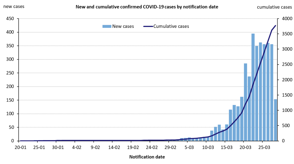 Australia's daily growth of coronavirus cases appears to be tapering. Source: Australian Government Department of Health.
