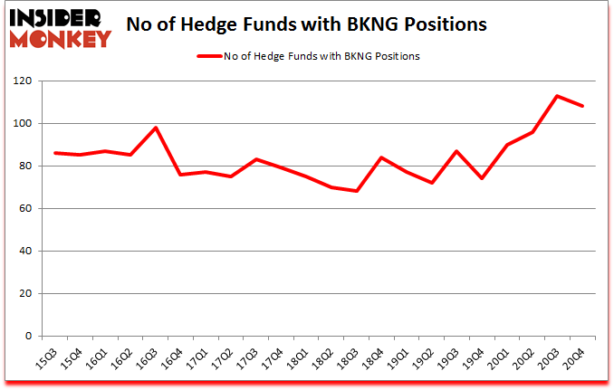 Is BKNG A Good Stock To Buy?