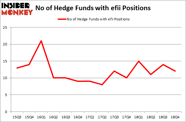No of Hedge Funds with EFII Positions