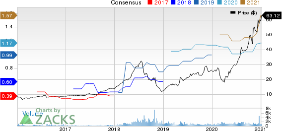 TechTarget, Inc. Price and Consensus
