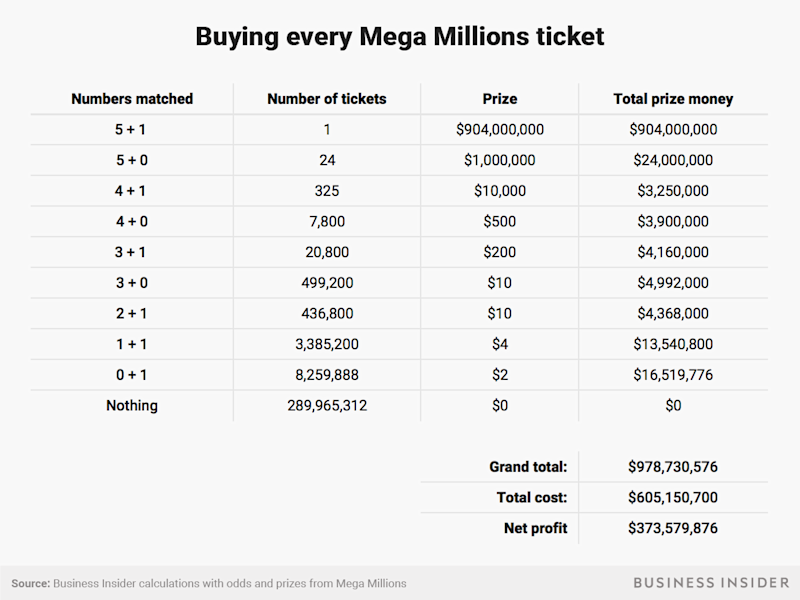 Buying every ticket profit breakdown
