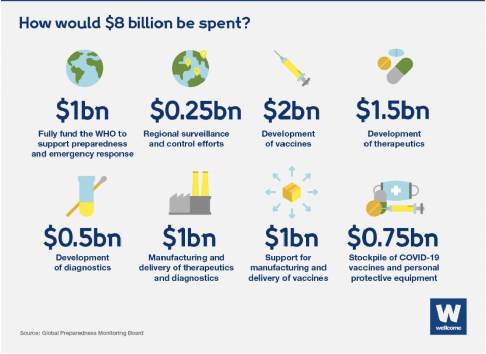 How would $8bn be spent? The Wellcome Trust