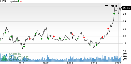 The Western Union Company Price and EPS Surprise