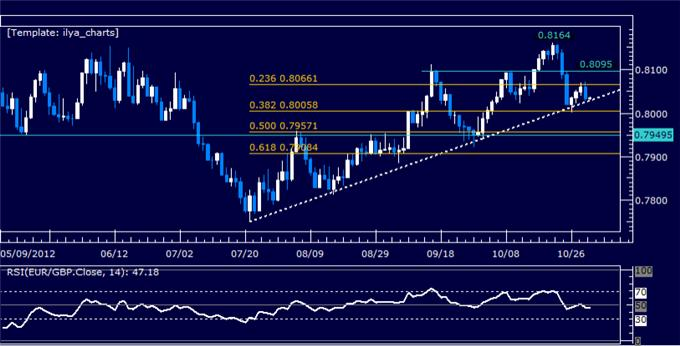 Forex_Analysis_EURGBP_Classic_Technical_Report_11.01.2012_body_Picture_5.png, Forex Analysis: EURGBP Classic Technical Report 11.01.2012
