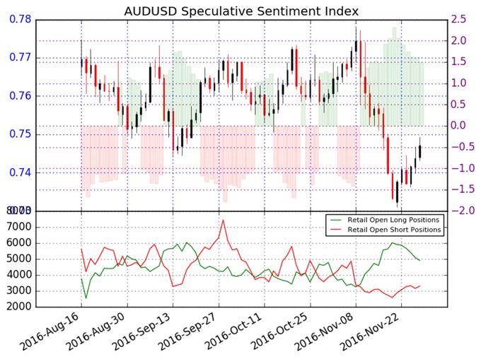 Australian Dollar Declines Slow - Downtrend not Over Yet