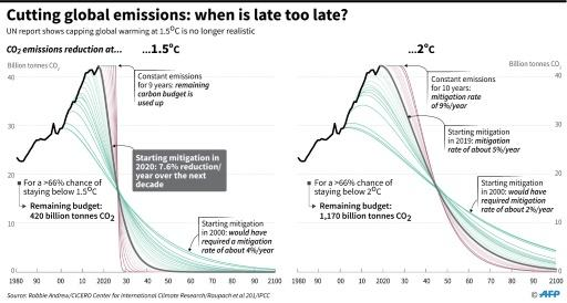 Chart showing CO2 emissions reduction scenarios at 1.5C and 2C, according to a new UN report