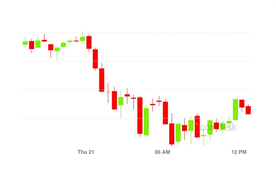 Market Wrap Bitcoin Descends To 31k As Ether Funding Rates Drop