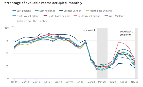 Hotel occupancy rates. Chart: ONS