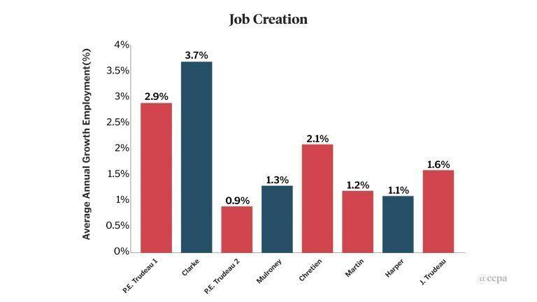 Job creation, as a percentage, under seven prime ministers. (Photo: Canadian Centre for Policy Alternatives)
