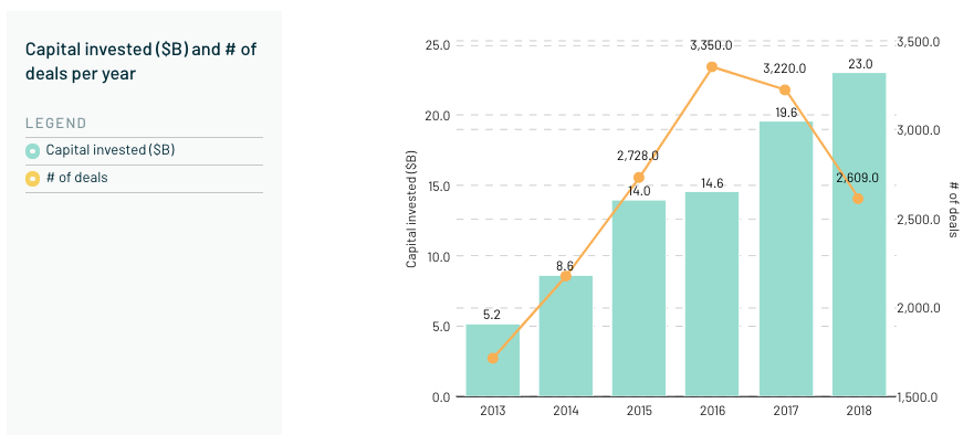 On the up: Funding for European tech has grown strongly over the last 12 months.