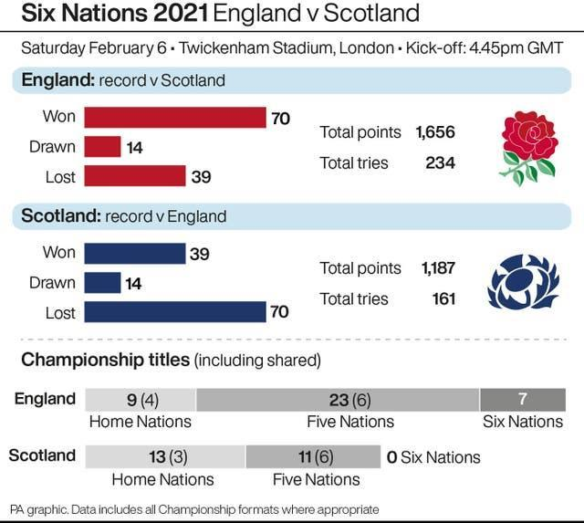 England v Scotland graphic