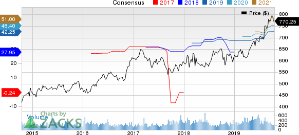 Alleghany Corporation Price and Consensus