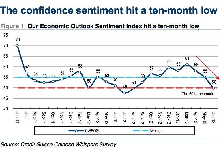 china econ outlook chart