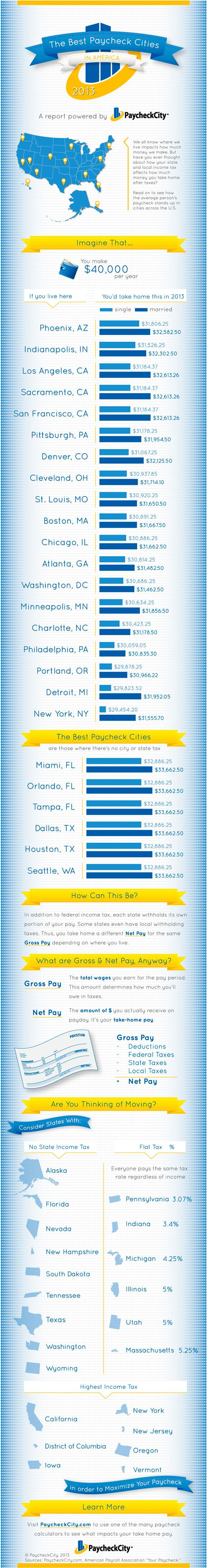 The Best Paycheck Cities in America 2013 Infographic