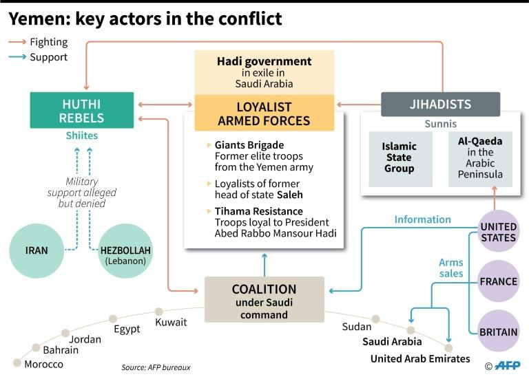 Key actors in the Yemen conflict