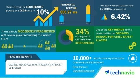 Global Personal Safety Alarms Market 2019-2023| 10% CAGR