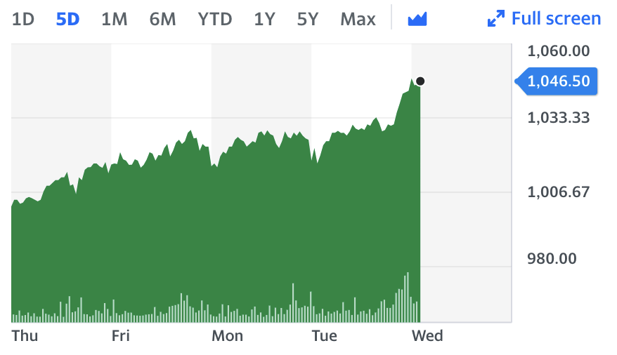 Wise shares over the last five days.
