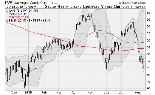 Dividend Stock to Buy: Las Vegas Sands (LVS)