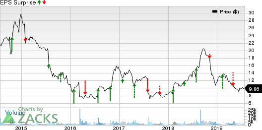 Unisys Corporation Price and EPS Surprise