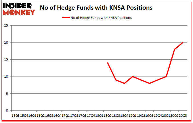 Is KNSA A Good Stock To Buy?