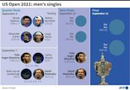 Line-up for the 2021 US Open men's singles final stages. (AFP/Laurence CHU)