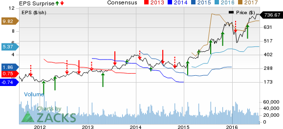 Amzn After Hours Stock Quote: Amazon (AMZN) Posts Q2 Earnings And Revenue Beats, Stock