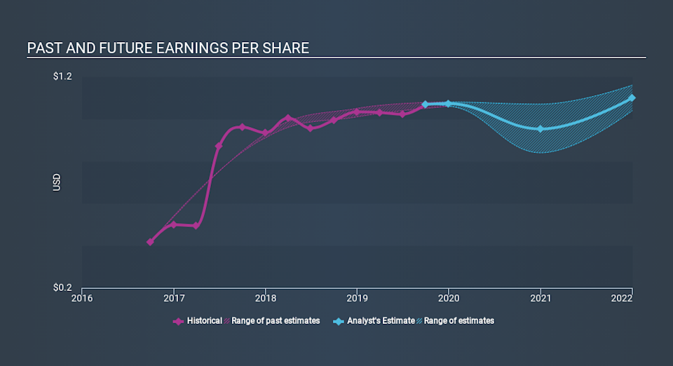 NasdaqGS:NWBI Past and Future Earnings, January 9th 2020