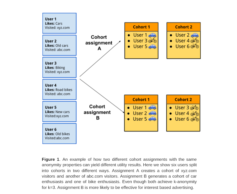 A figure from a paper explaining Federated Learning of Cohorts (FLoC) depicting hypothetical cohort assignments A and B with 6 users being categorized based on their likes.