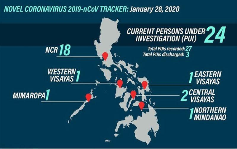 27 under investigation for 2019-nCoV in Philippines