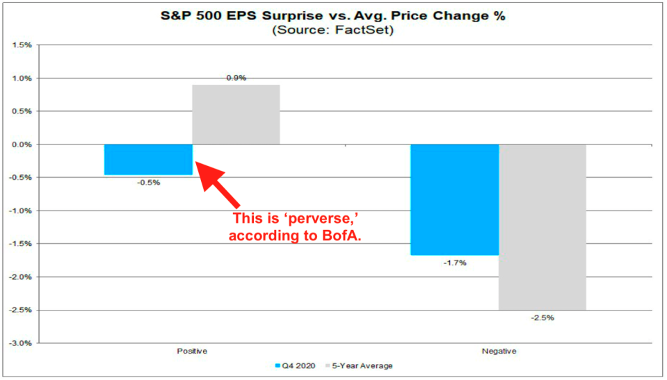 Investors are punishing companies for positive earnings surprises. (FactSet)