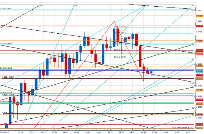 PT_EUR_13220_body_Picture_1.png, Price & Time: Price Action Confirms the Importance of 1.3220 in EUR/USD