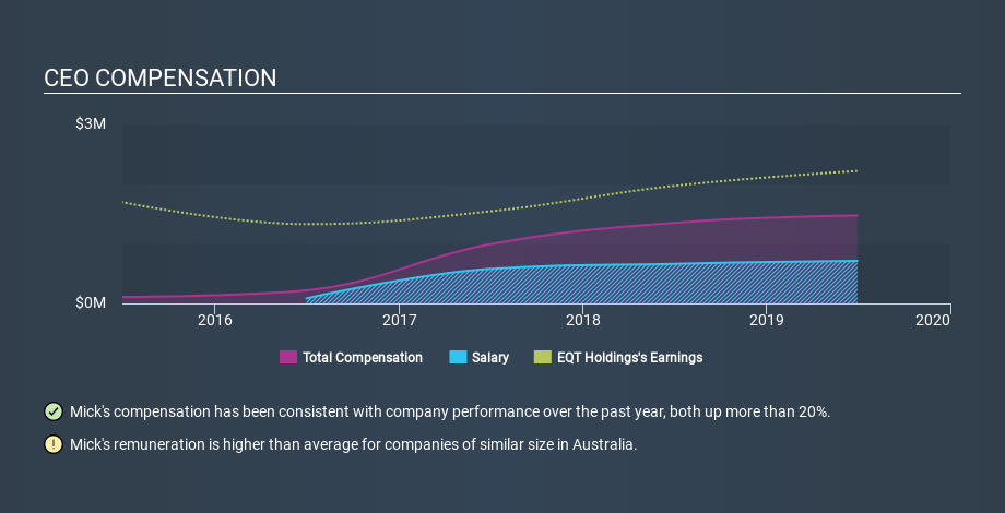 ASX:EQT CEO Compensation May 19th 2020