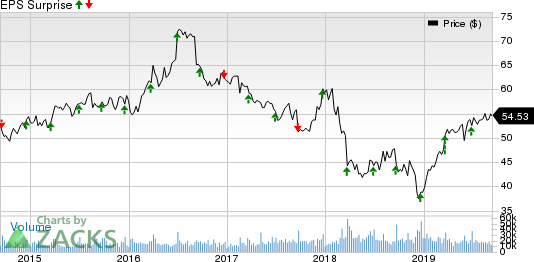 General Mills, Inc. Price and EPS Surprise
