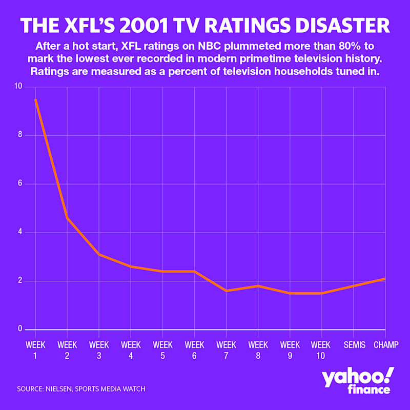 After delivering an impressive television debut on NBC after much hype and promotion, XFL ratings in its first season tanked more than 80% to average below what was promised to advertisers, forcing the league to fold after just one year.