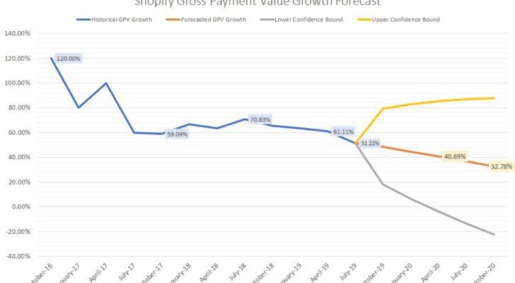 Shopify stock's GPV growth rate forecast