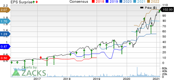 Chegg, Inc. Price, Consensus and EPS Surprise