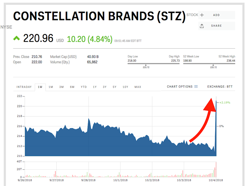 Constellation Brands stock price marijuana