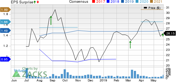 BJ's Wholesale Club Holdings, Inc. Price, Consensus and EPS Surprise