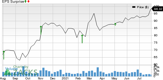 Insperity, Inc. Price and EPS Surprise