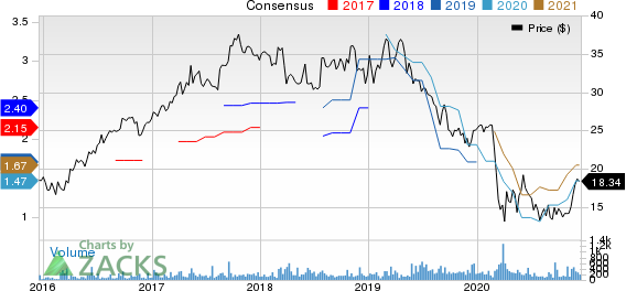 Ituran Location and Control Ltd. Price and Consensus