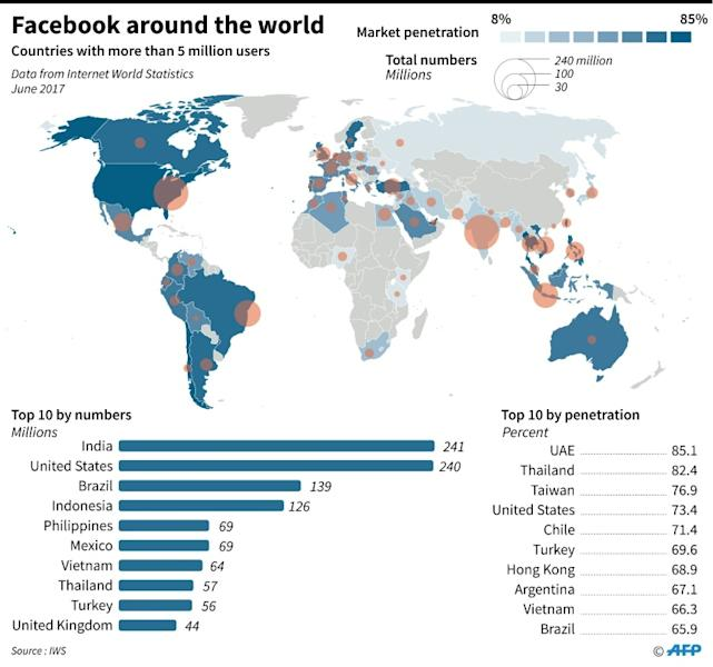 Map showing countries where there are more than 5 million facebook users