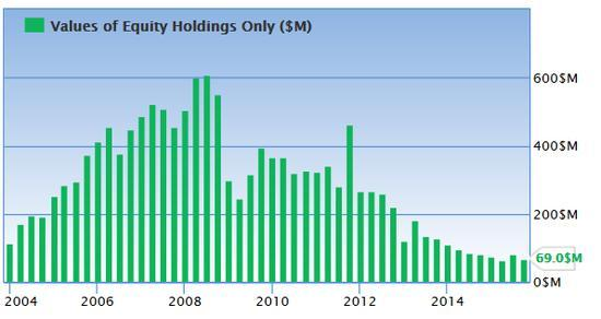 David Nierenberg equity holdings